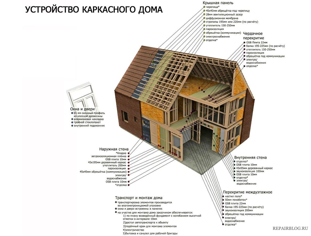 Проекты каркасных домов фото схемы своими руками