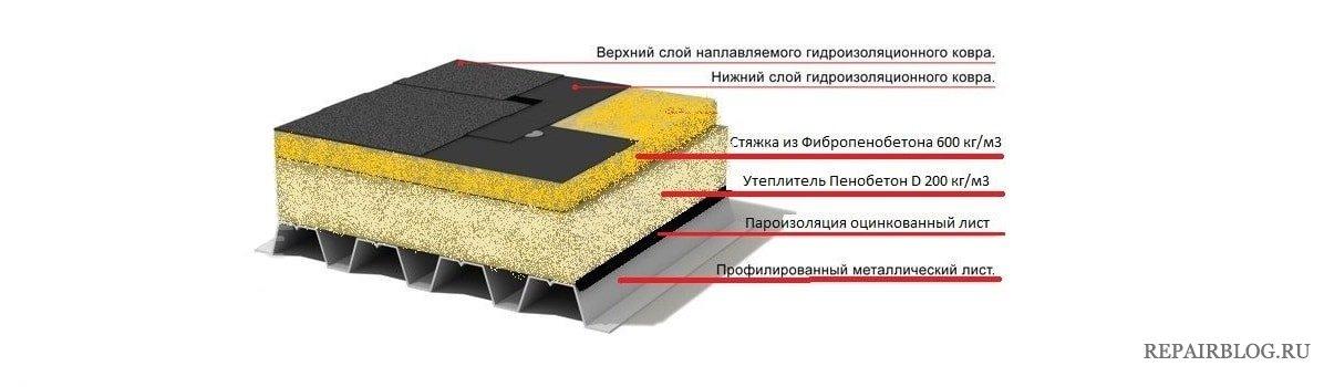 состав кровельного покрытия